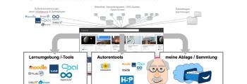 """9.10.17 14 Uhr Webinar """"Softwarewerkzeuge und IT-Infrastrukturen für OER"""" bei e-teaching.org"""