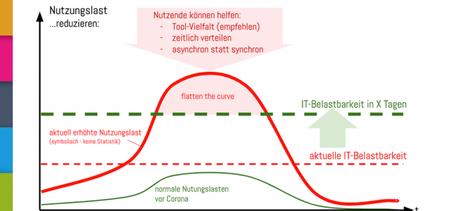 Corona setzt E-Learning-Systeme unter Last: How to flatten this Curve